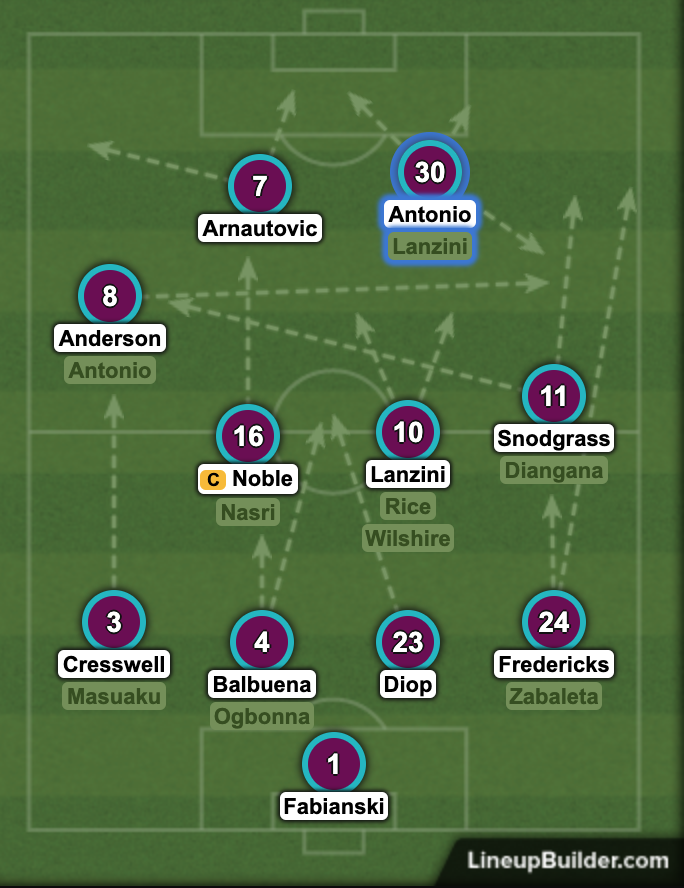 West Ham's predicted XI v Watford